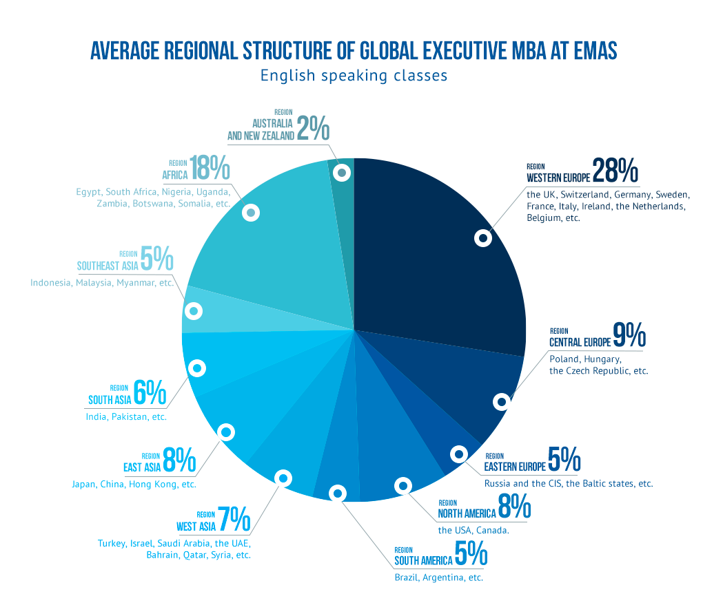 EMAS Executive MBA Students origins